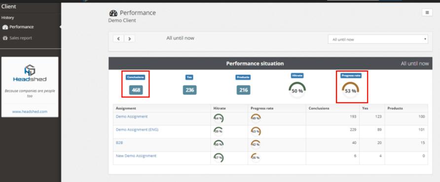 oppdragsgivere (clients) er opptatt av performance og budsjettoppnåelse