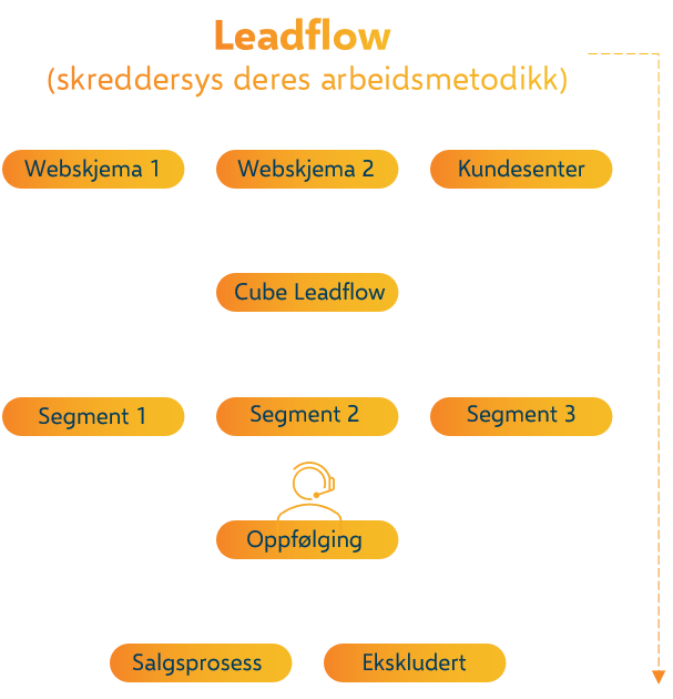 Headshed Cube Leadflow